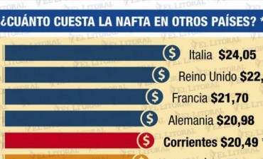 El costo de la nafta en Corrientes es uno de los más altos de Latinoamérica