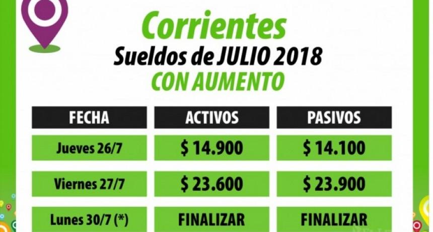 Provincia paga julio con aumentos y lleva la inversión salarial a $2.300 millones