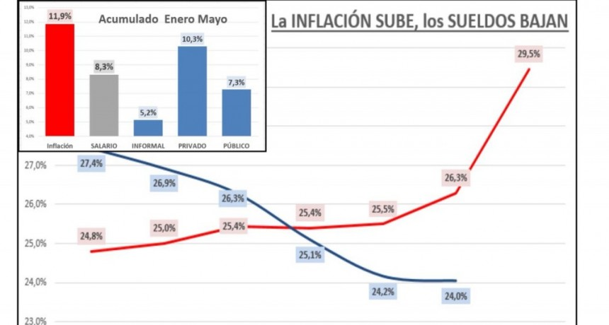 Salarios derrotados por la inflación