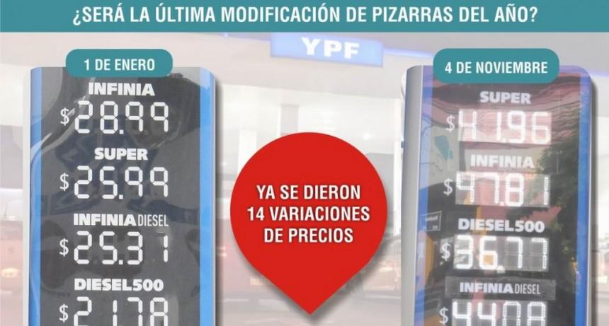 Los combustibles de YPF subieron entre 61 y 74% en lo que va de 2018