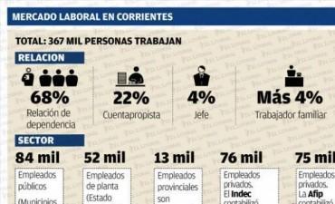 Más de un tercio de los empleados en Corrientes trabaja en negro