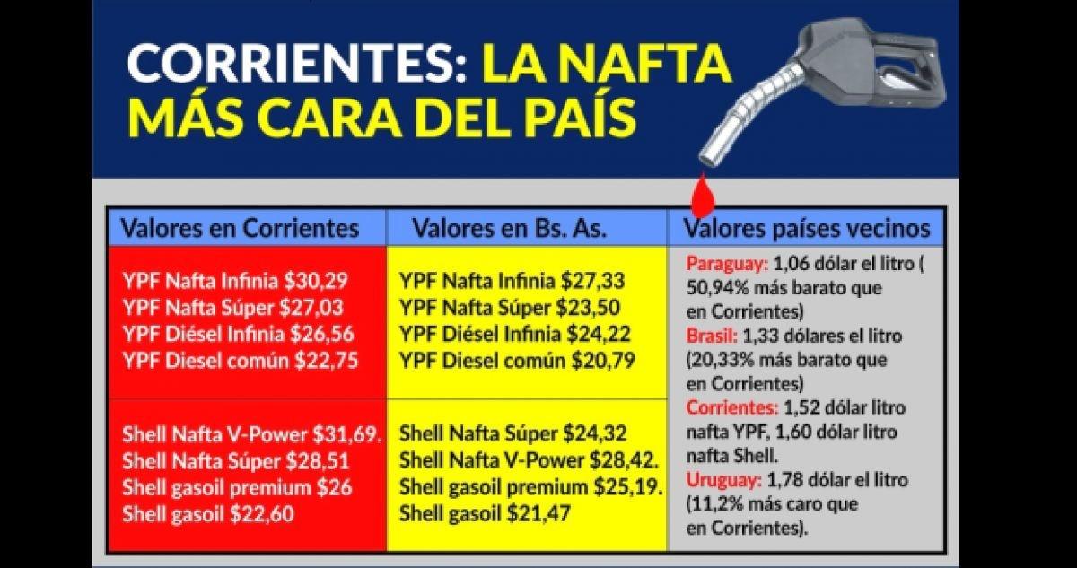 Corrientes tiene el combustible más caro del país.