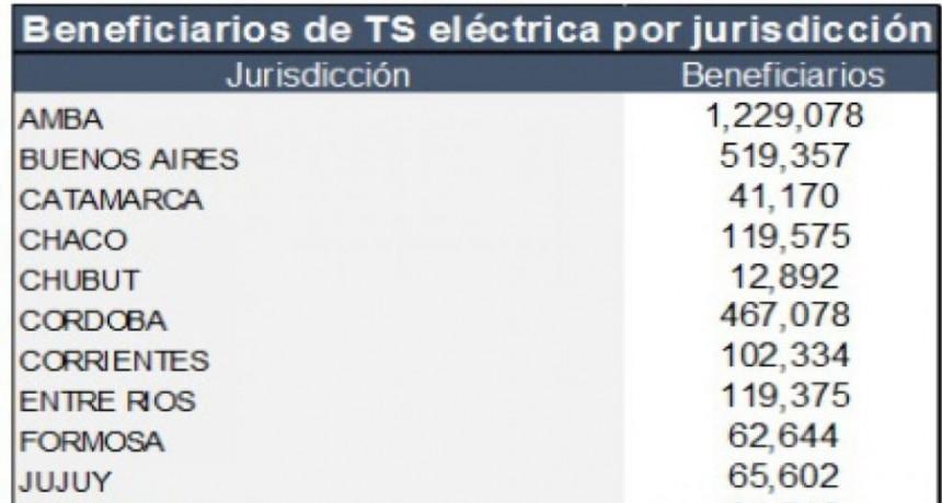 Se oficializó la eliminación de la tarifa social eléctrica como subsidio nacional