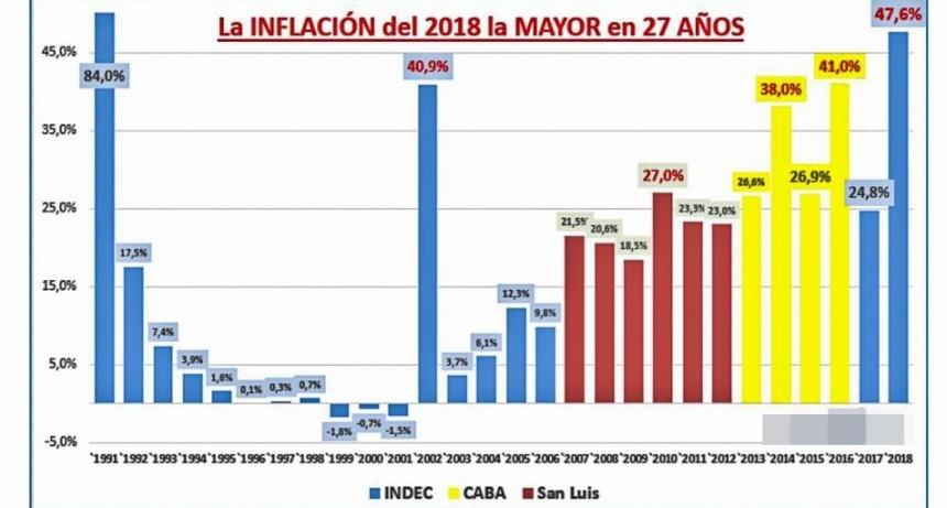 La inflación de 2018 fue del 47,6%, la más alta de la Argentina en 27 años