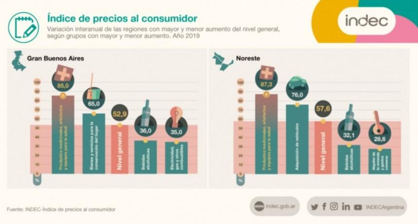 La inflación de Corrientes y el NEA fue la más alta en todo el país durante 2019