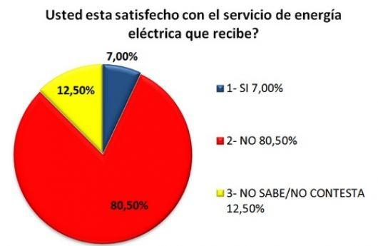 Los correntinos dan baja calificación al servicio eléctrico