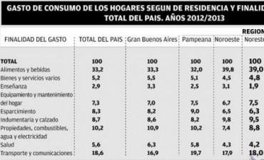El 40% del gasto de un hogar en el NEA se concentra en alimentos y bebidas