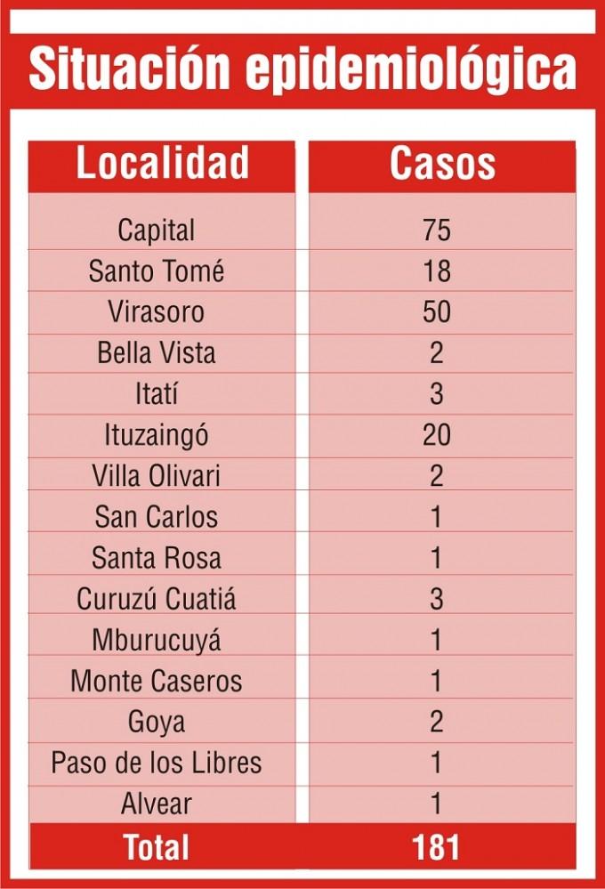 En los últimos cinco días 15 nuevos pacientes de dengue en Capital