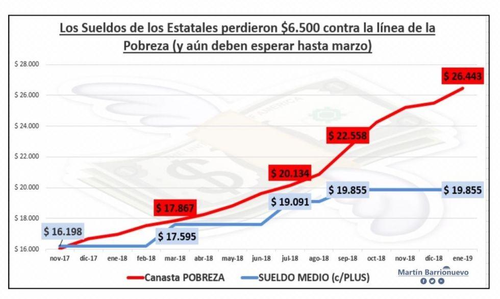 El sueldo promedio en Corrientes cayó $6.500 comparado con la línea de pobreza