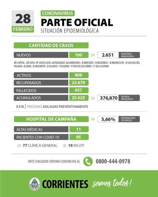 Corrientes superó los 25 mil casos de coronavirus y registró dos nuevas muertes