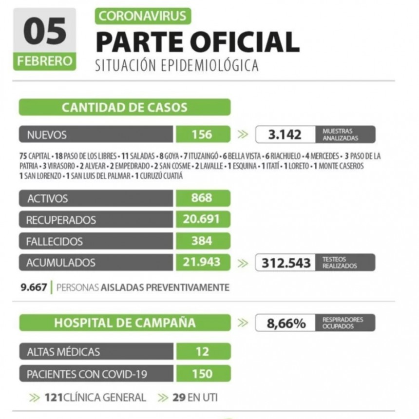 Corrientes: mueren otros pacientes y hay 156 nuevos casos de covid-19 de 3.142 testeados