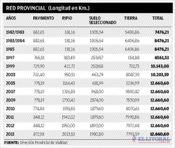 En Corrientes sólo el 6 por ciento de las rutas provinciales están pavimentadas