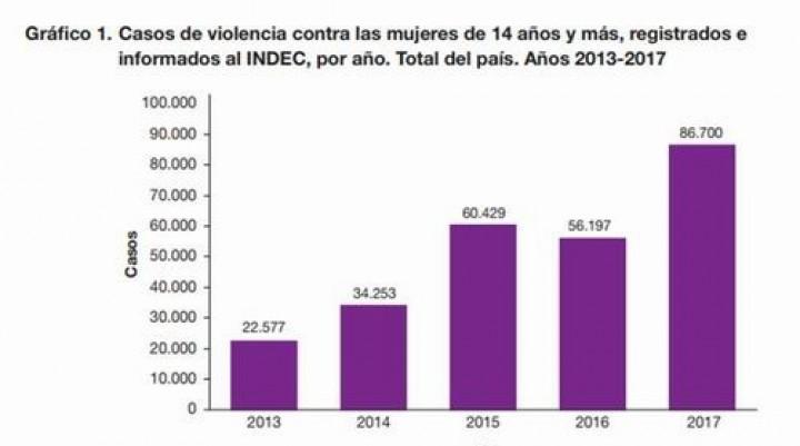 Advierten que desde 2013 se cuadriplicaron los casos de violencia de género