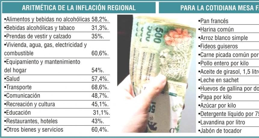 El NEA con la inflación más alta en febrero