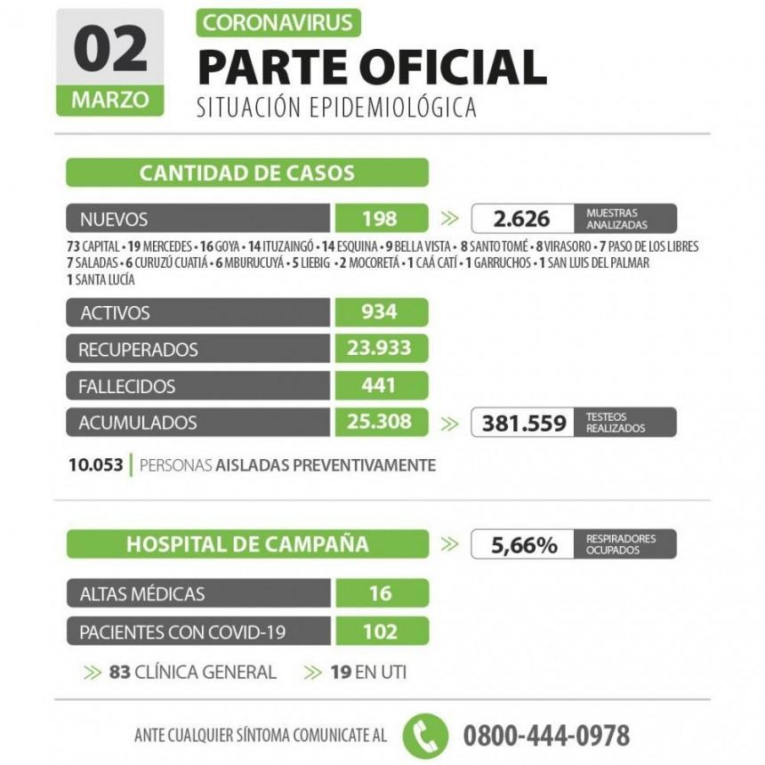 Corrientes sumó 198 nuevos casos de coronavirus: 73 son de Capital