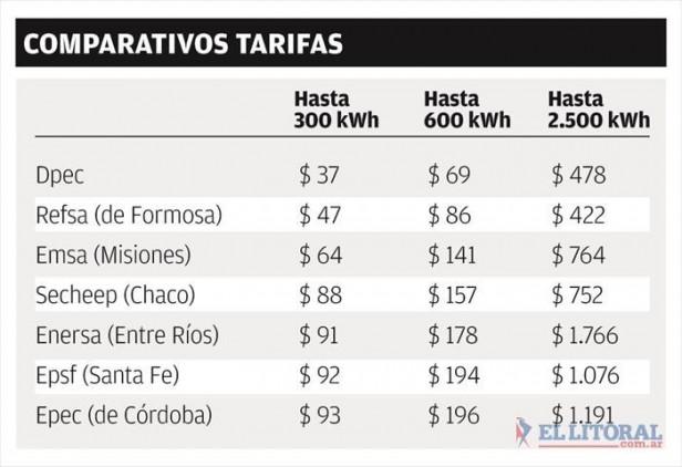Destacan que Corrientes tiene la tarifa energética más baja de la región