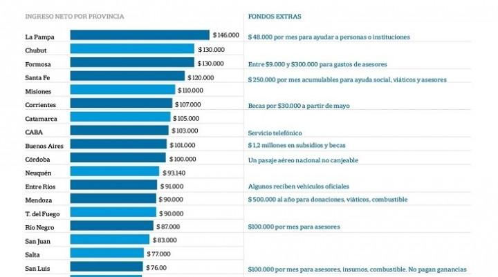 Diputados con $140 mil de sueldo