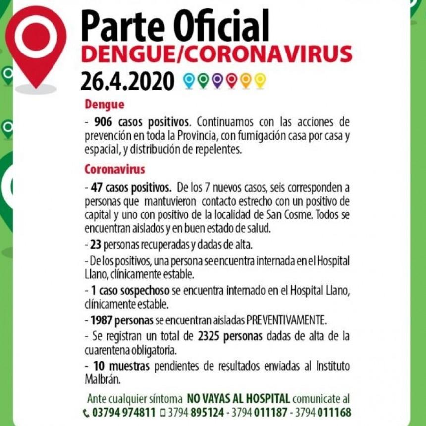 Corrientes suma siete nuevos casos de coronavirus: la mayor cifra en un día