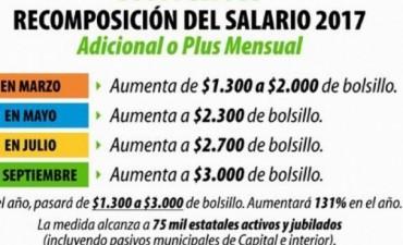 Desde mañana, el plus salarial sube a $2.300