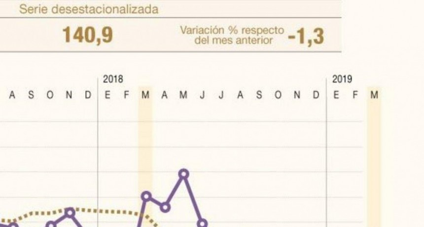 La actividad económica cayó un 6,8% en mayo