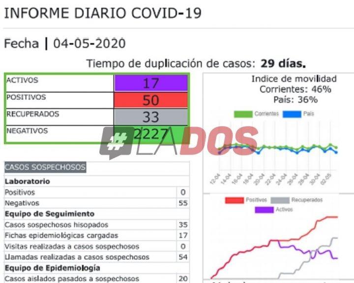 Coronavirus: Cuarto día consecutivo sin casos en Corrientes