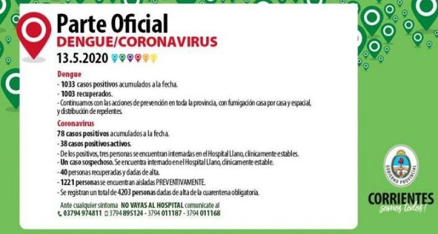 Coronavirus en Corrientes: No se registraron nuevos casos y continúan siendo 78 los contagiados