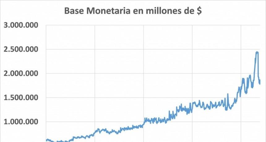 ¿Por qué el aumento de la emisión monetaria redujo la inflación?