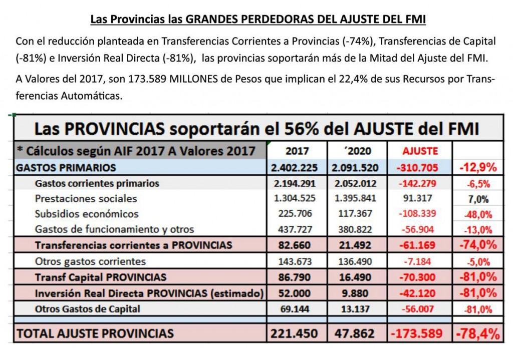 """Corrientes sufrirá un ajuste de """"más de $4.100 millones"""""""