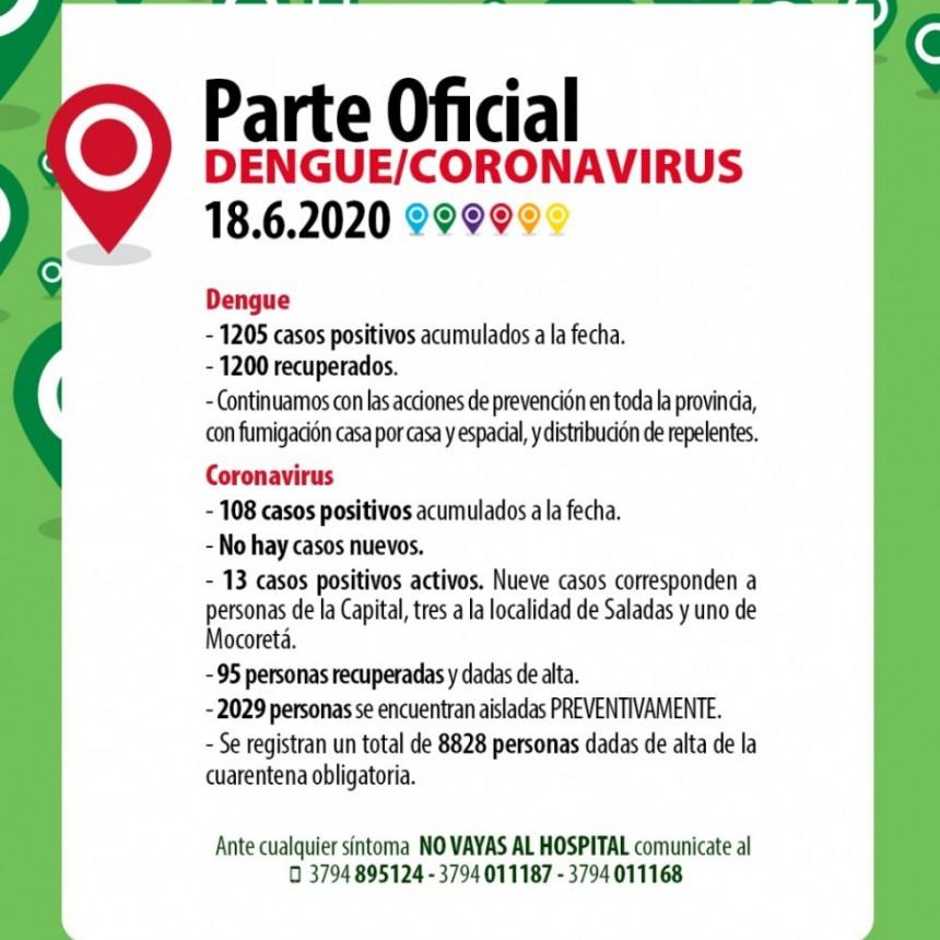 Coronavirus: Sin pacientes internados, se mantienen en 108 los casos en Corrientes