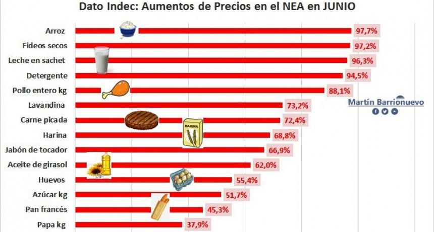 NEA con la inflación más alta