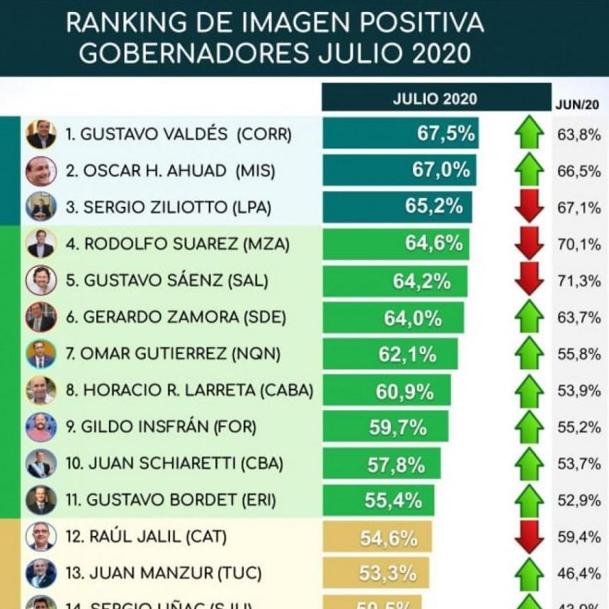 Gustavo Valdés el gobernador con mejor imagen positiva del país