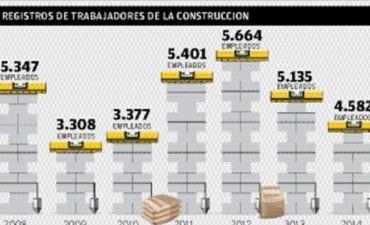 Luego de un lustro de crecimiento, en 2014 cayó el empleo en la construcción