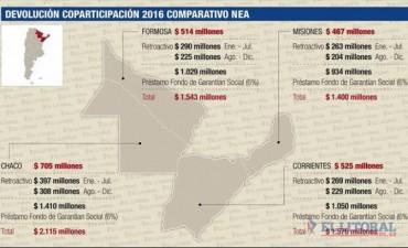 Corrientes suma 500 millones por devolución del 15% de copartipación