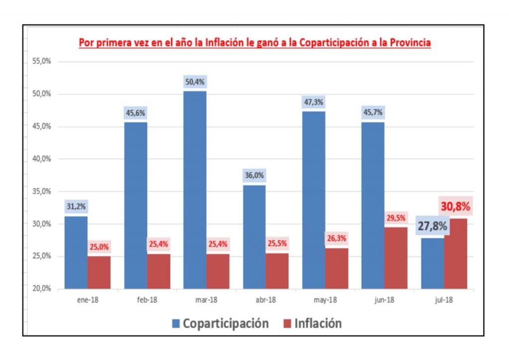 Coparticipación creció menos que la inflación