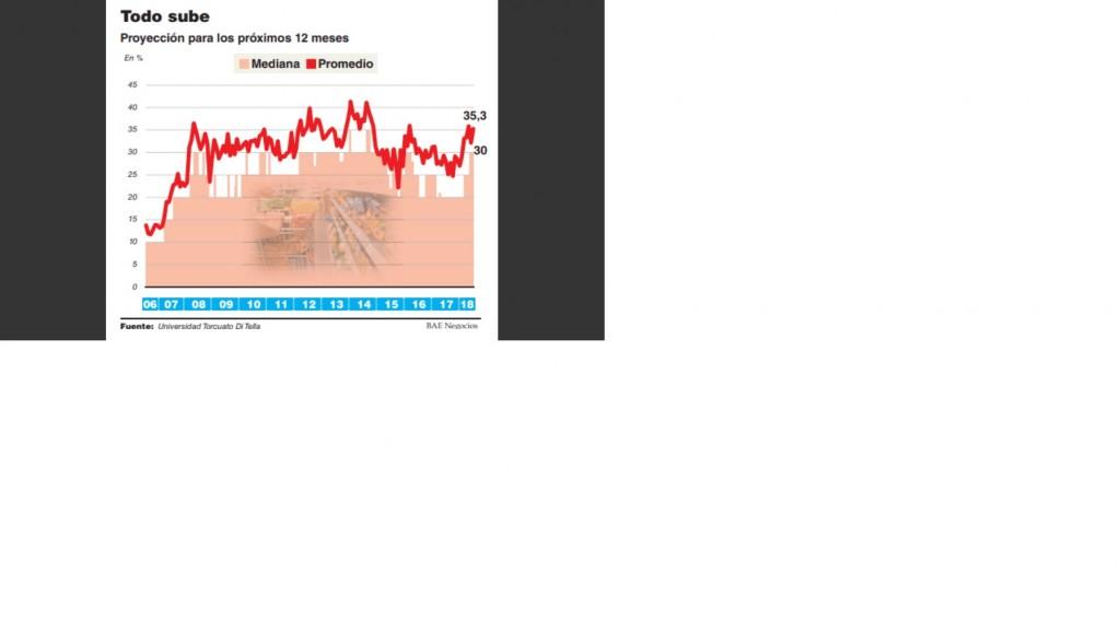 Analistas ajustan sus números y la expectativa de inflación llega al 35%