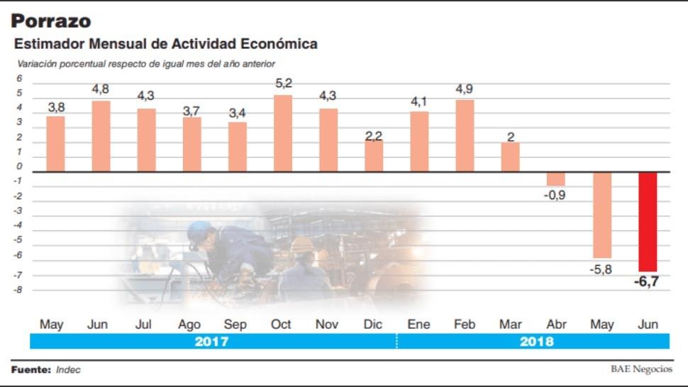 La actividad se desplomó 6,7%, la mayor baja desde 2009, y la recesión será peor que la prevista