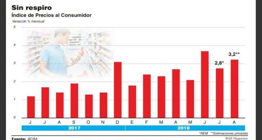 Subas en naftas, transporte y energía presionan la inflación de agosto a 3,2%