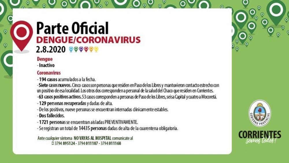 Corrientes registra siete nuevos casos y nueve internados por coronavirus