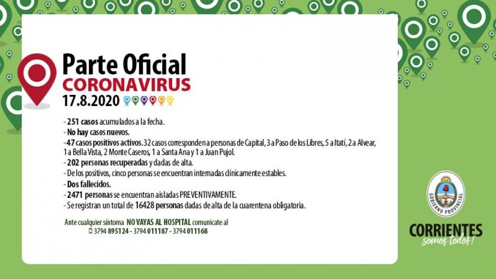 Coronavirus en Corrientes: No se reportaron nuevos casos y los contagiados siguen siendo 251
