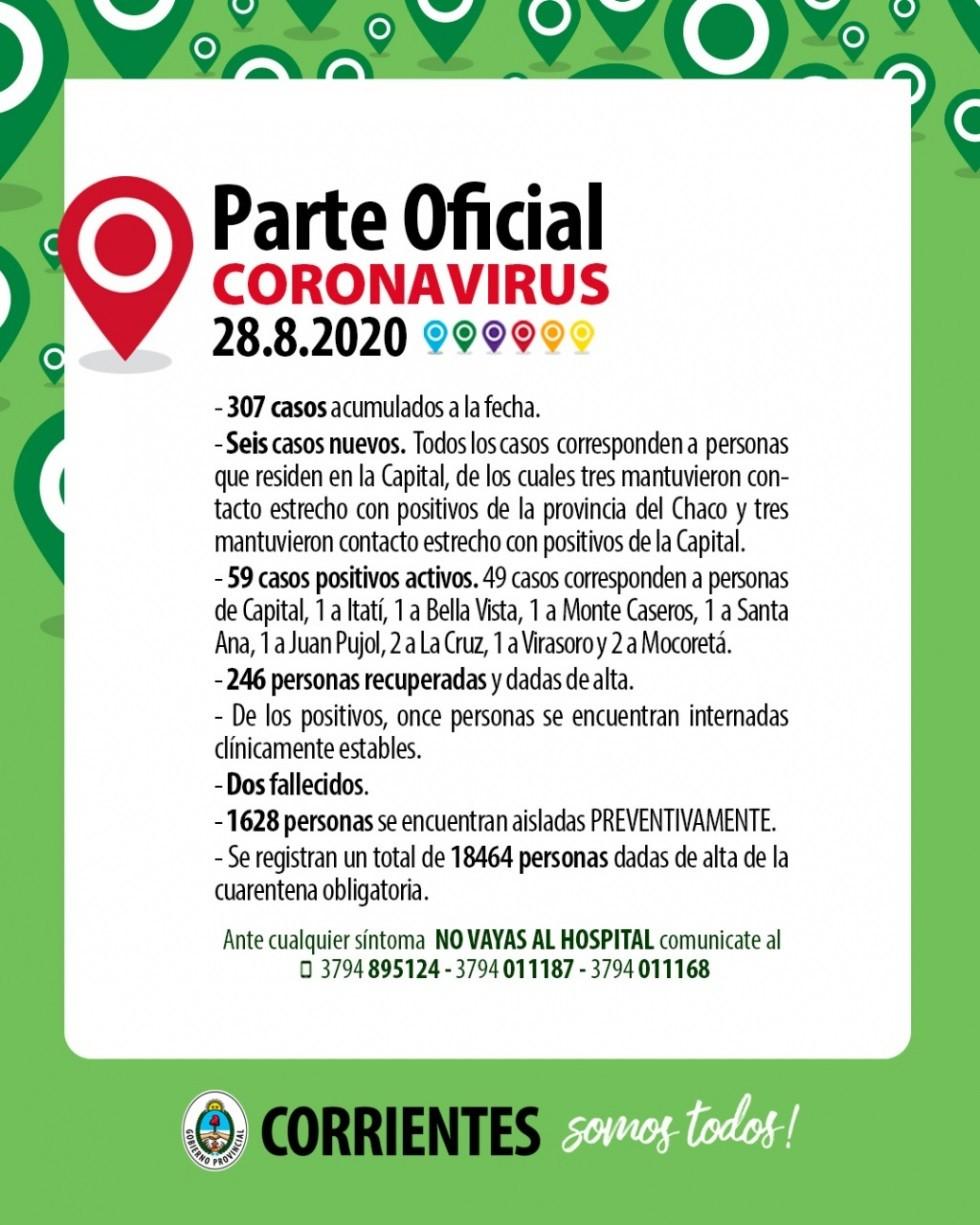 Coronavirus en Corrientes: Confirman seis nuevos casos y ascienden a 49 los activos en Capital