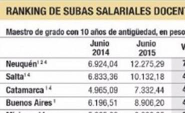 Salarios docentes: Corrientes integra el lote de las provincias que más pagan