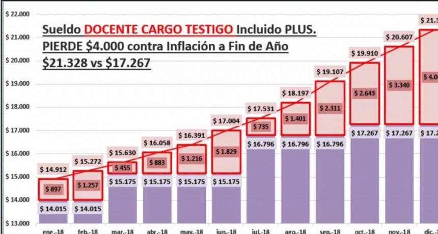 Si no hay un nuevo aumento, los sueldos perderán tremendamente con la inflación