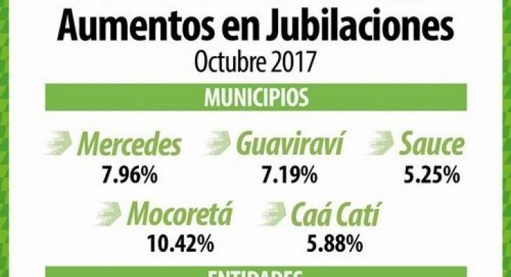Habrá aumentos para jubilados judiciales y de algunos municipios