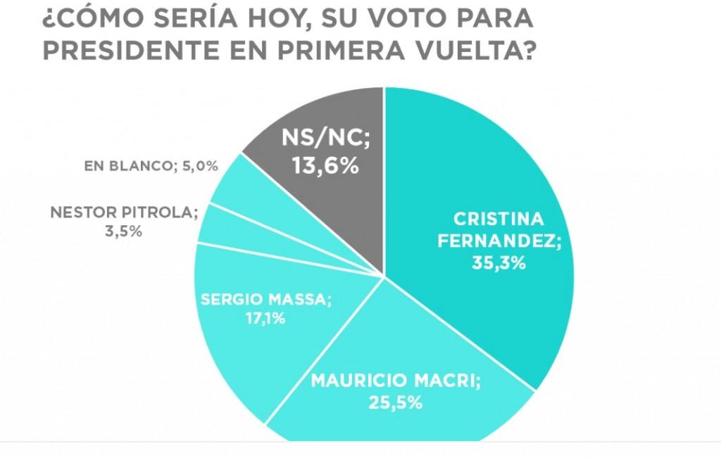 Según consultora nacional, Cristina Kirchner le gana a Mauricio Macri en primera y segunda vuelta.