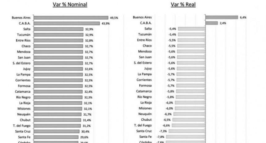 La inflación impactó negativamente en la transferencia de fondos de la Nación