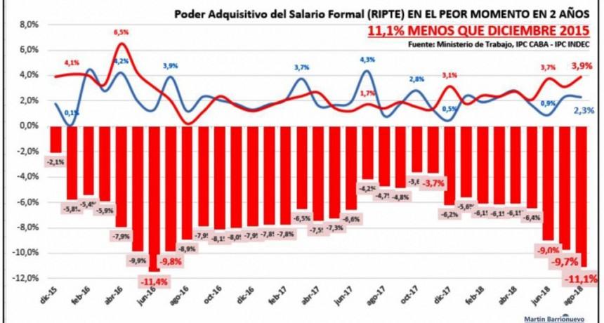 Salarios en caída libre