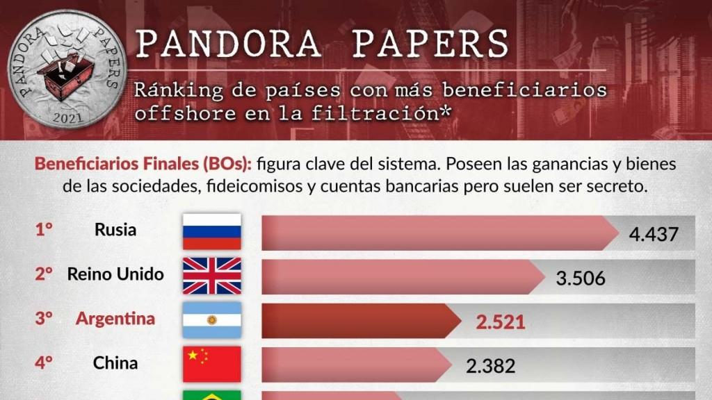 Nueve de las diez familias más ricas de la Argentina figuran en los Pandora Papers con sociedades y fideicomisos offshore