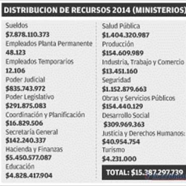 En 2014, el Gobierno prevé recursos por 15 mil millones y una suba de impuestos