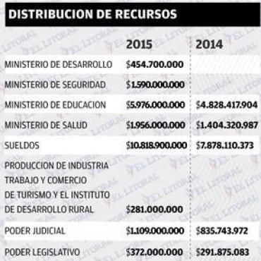 Presupuesto 2015: el Gobierno prevé 29 % más de recursos y crédito de 2 mil millones