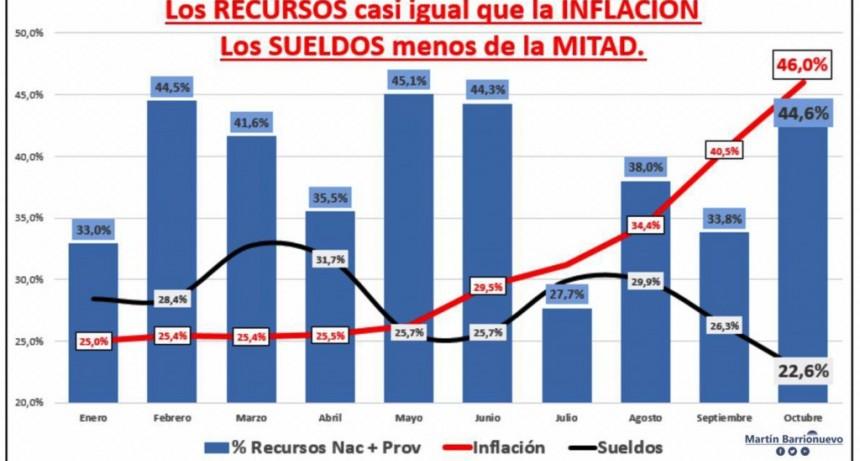 Valdés tiene más dinero pero no aumenta sueldos